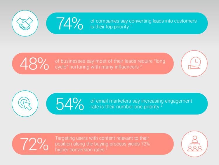 Lead-Nurturing-Infographic-02